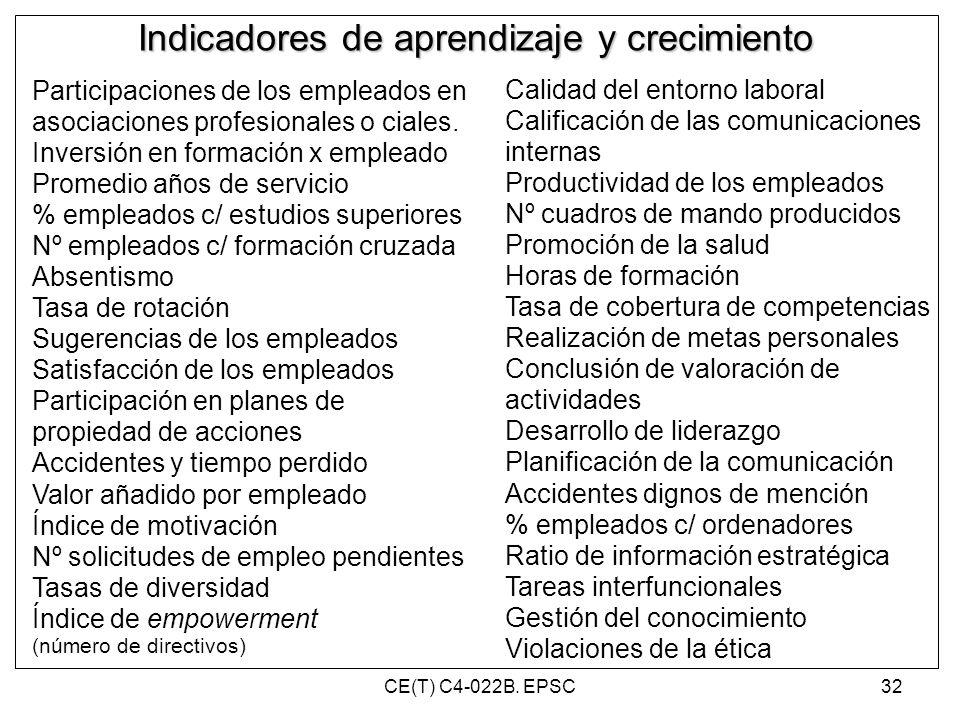 Indicadores de aprendizaje y crecimiento Participaciones de los empleados en asociaciones profesionales o ciales. Inversión en formación x empleado Pr