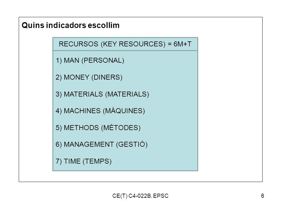 CE(T) C4-022B. EPSC6 Quins indicadors escollim 1) MAN (PERSONAL) 2) MONEY (DINERS) 3) MATERIALS (MATERIALS) 4) MACHINES (MÀQUINES) 5) METHODS (MÈTODES