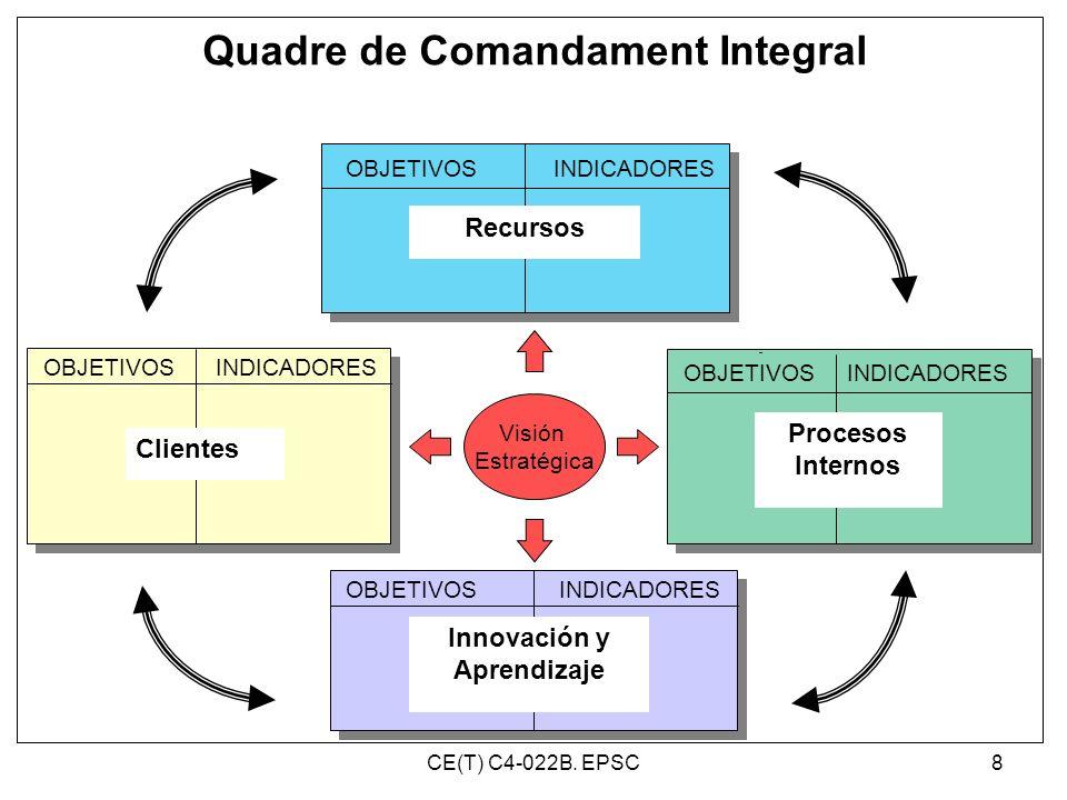 Quadre de Comandament Integral Visión Estratégica OBJETIVOSINDICADORES OBJETIVOS INDICADORES Recursos Procesos Internos Clientes Innovación y Aprendiz