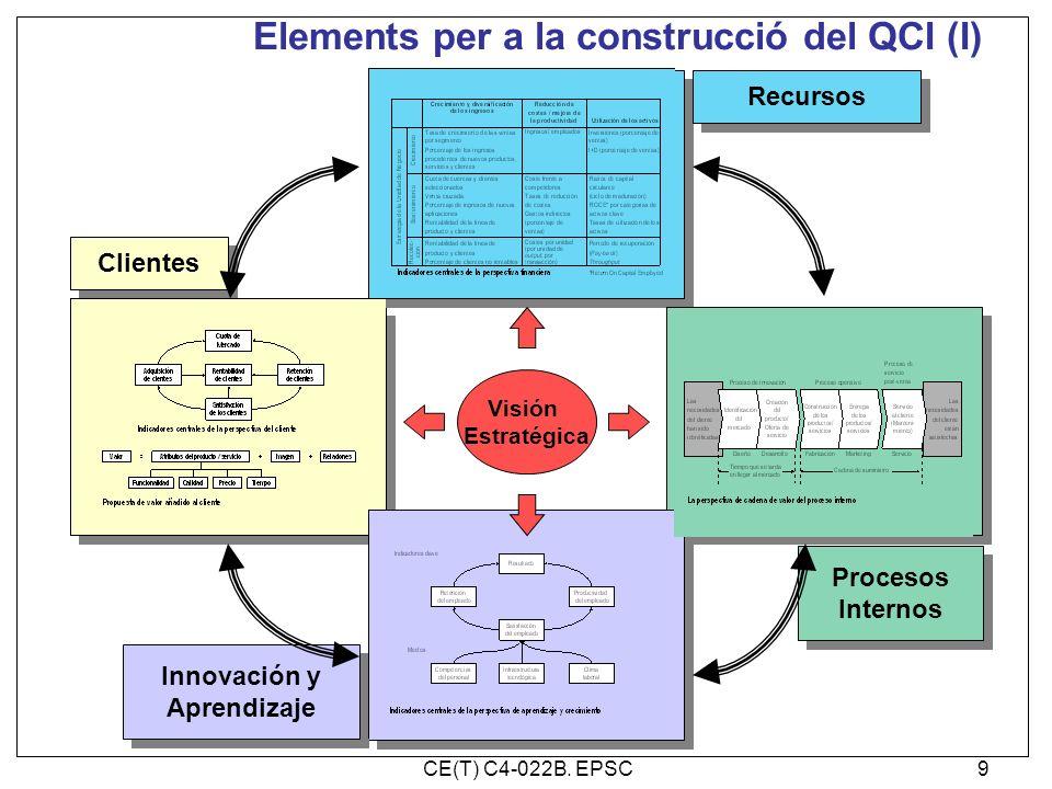Elements per a la construcció del QCI (I) Visión Estratégica Recursos Procesos Internos Procesos Internos Clientes Innovación y Aprendizaje Innovación