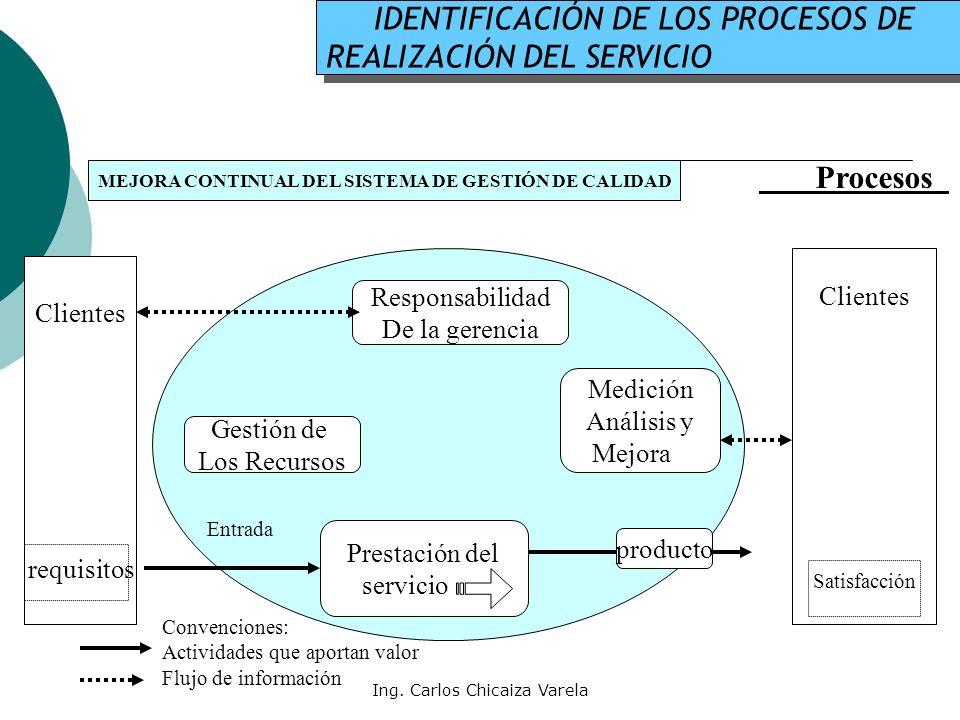 Ing. Carlos Chicaiza Varela IDENTIFICACIÓN DE LOS PROCESOS DE REALIZACIÓN DEL SERVICIO IDENTIFICACIÓN DE LOS PROCESOS DE REALIZACIÓN DEL SERVICIO MEJO