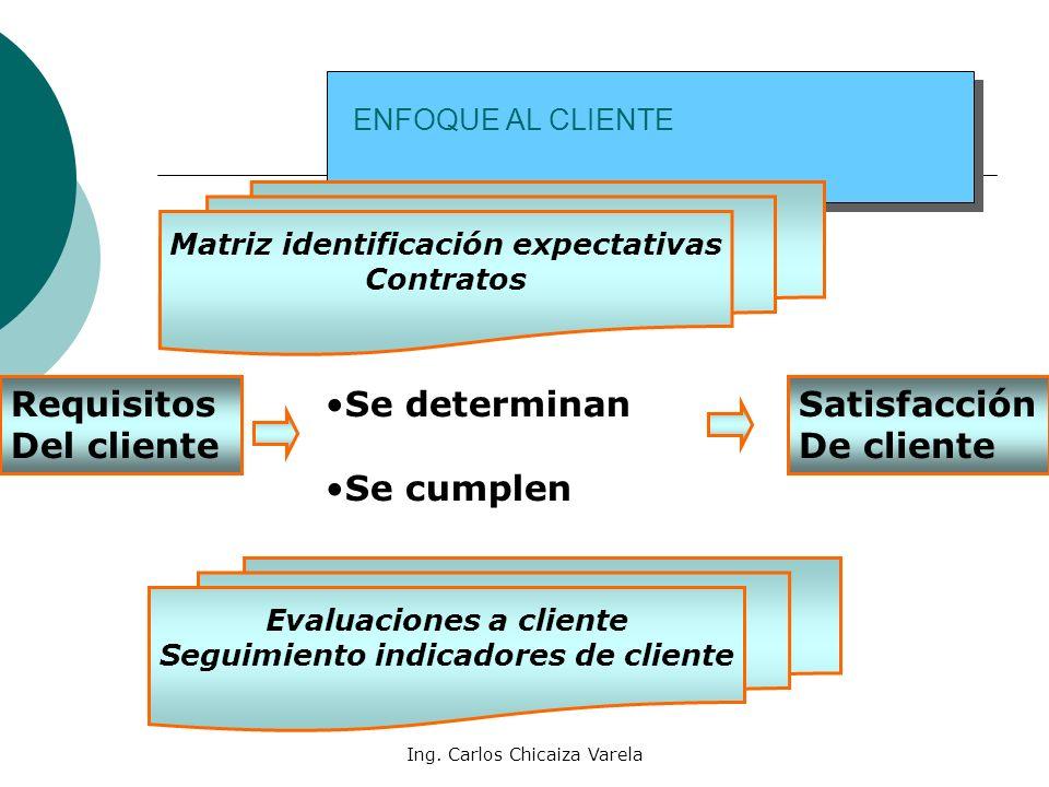 Ing. Carlos Chicaiza Varela ENFOQUE AL CLIENTE Requisitos Del cliente Satisfacción De cliente Se determinan Se cumplen Matriz identificación expectati