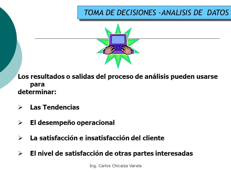 Ing. Carlos Chicaiza Varela TOMA DE DECISIONES -ANALISIS DE DATOS Los resultados o salidas del proceso de análisis pueden usarse para determinar: Las