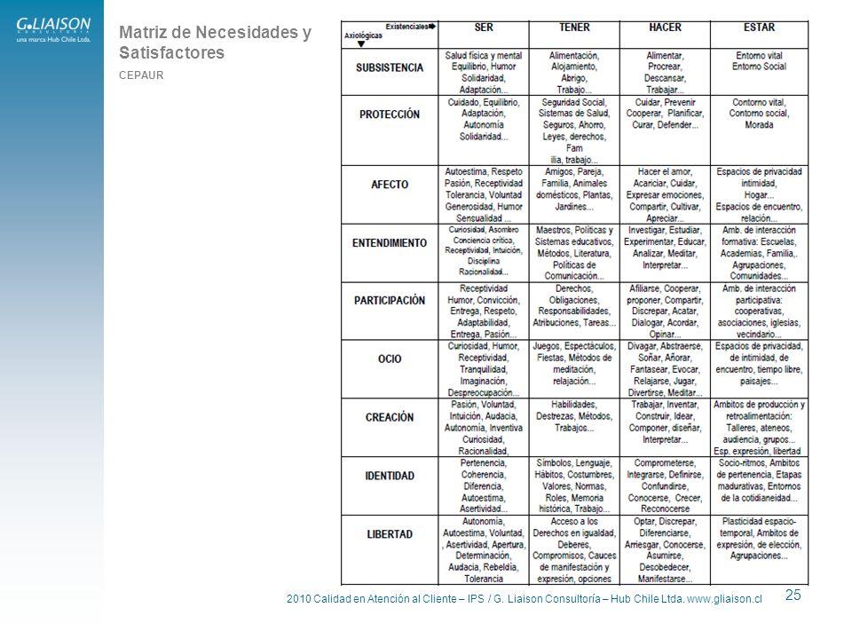 2010 Calidad en Atención al Cliente – IPS / G. Liaison Consultoría – Hub Chile Ltda. www.gliaison.cl 25 Matriz de Necesidades y Satisfactores CEPAUR