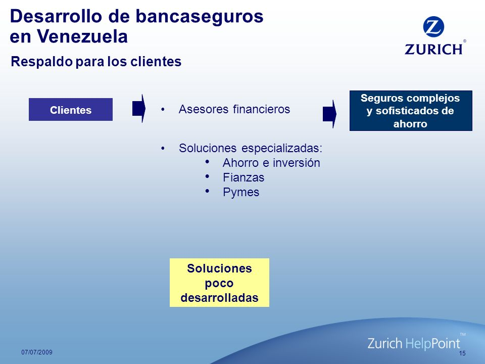 15 07/07/2009 Seguros complejos y sofisticados de ahorro Asesores financieros Soluciones especializadas: Ahorro e inversión Fianzas Pymes Clientes Des