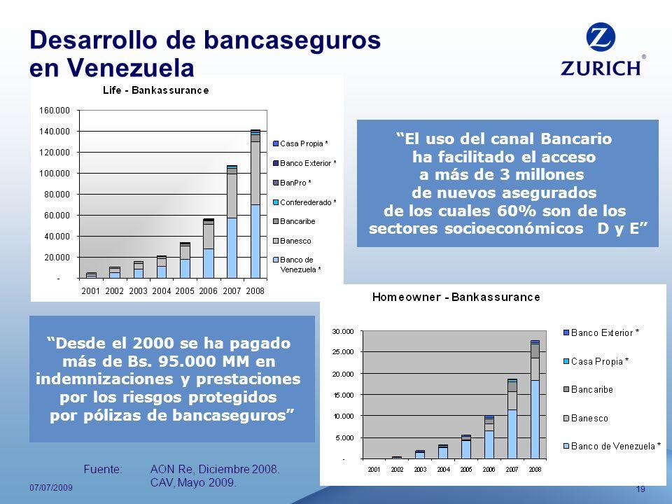 19 07/07/2009 Desarrollo de bancaseguros en Venezuela El uso del canal Bancario ha facilitado el acceso a más de 3 millones de nuevos asegurados de lo