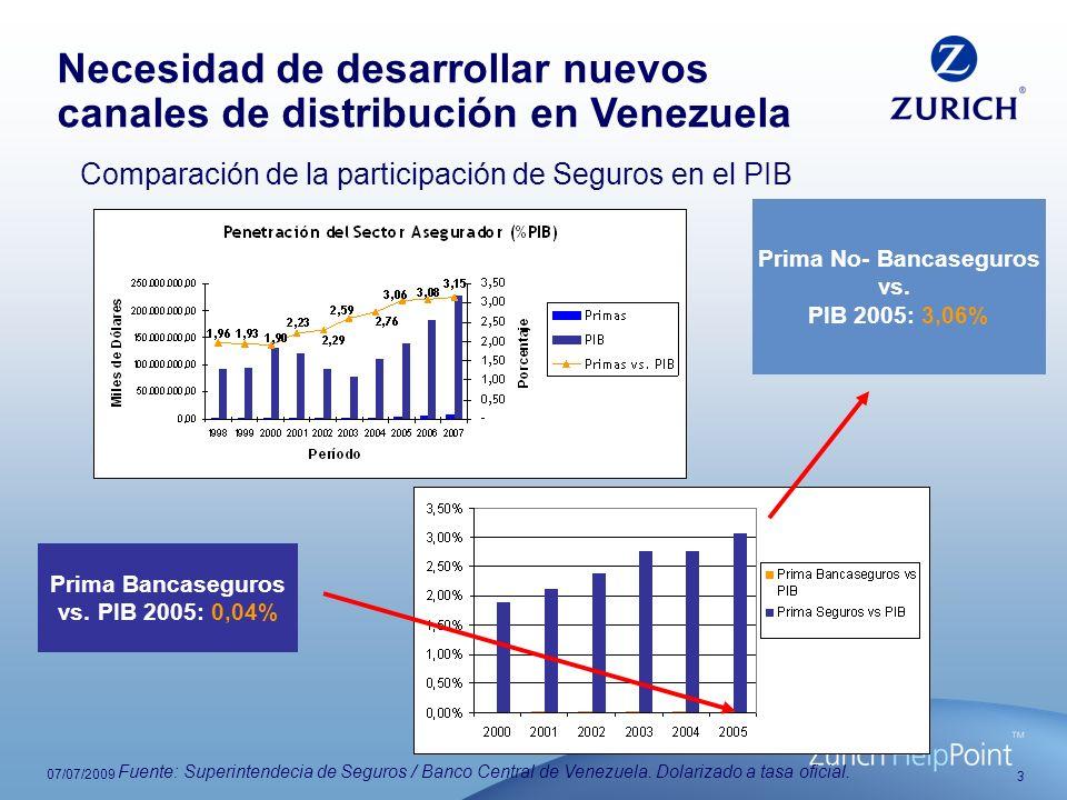 4 07/07/2009 Para aumentar su participación en el PIB, el sector asegurador debe llegarle a un mercado mayor, a través de productos y canales innovadores Por otro lado, la participación del canal Bancaseguros es menor que la Participación del sector no-Bancaseguros El canal Bancaseguros representa sólo el 1,3 % del sector asegurador nacional Necesidad de desarrollar nuevos canales de distribución en Venezuela Fuente: Superintendecia de Seguros / Banco Central de Venezuela.