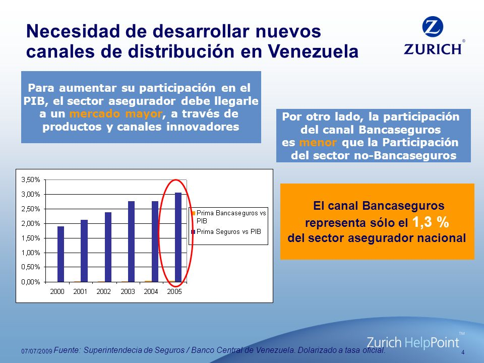 4 07/07/2009 Para aumentar su participación en el PIB, el sector asegurador debe llegarle a un mercado mayor, a través de productos y canales innovado