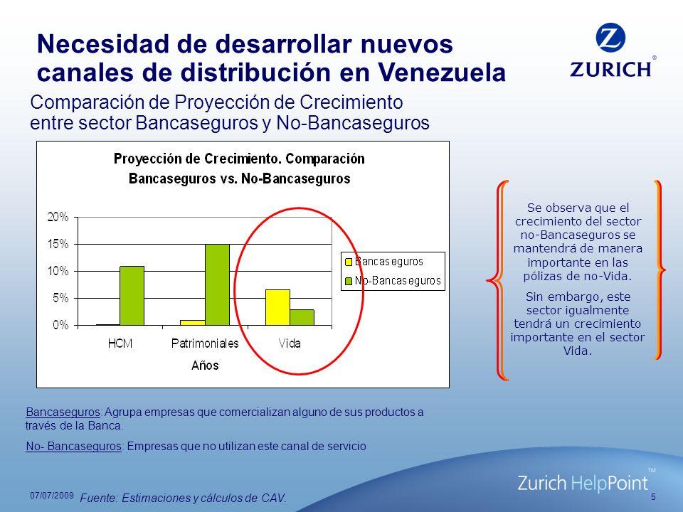 5 07/07/2009 Comparación de Proyección de Crecimiento entre sector Bancaseguros y No-Bancaseguros Bancaseguros: Agrupa empresas que comercializan algu