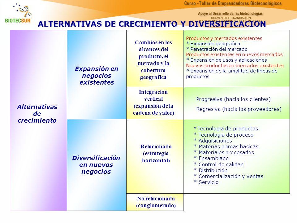 Alternativas de crecimiento Expansión en negocios existentes Diversificación en nuevos negocios Cambios en los alcances del producto, el mercado y la