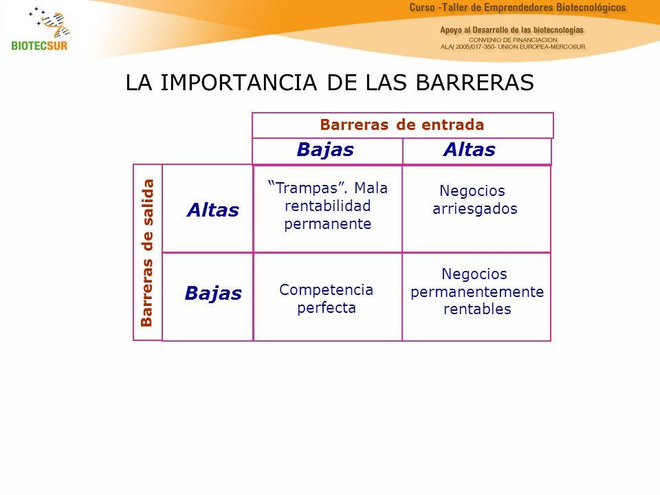 LA IMPORTANCIA DE LAS BARRERAS Barreras de entrada Barreras de salida Altas Bajas Altas Trampas. Mala rentabilidad permanente Negocios arriesgados Com