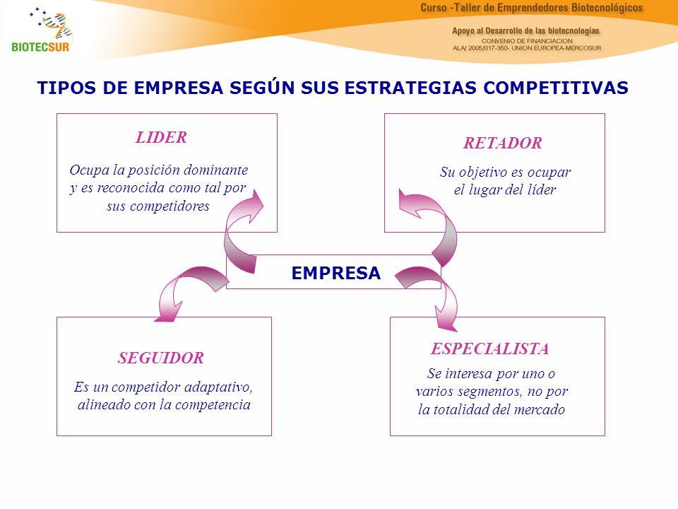 LIDER Ocupa la posición dominante y es reconocida como tal por sus competidores RETADOR Su objetivo es ocupar el lugar del líder SEGUIDOR Es un compet