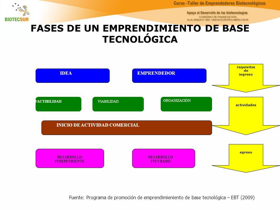 FASES DE UN EMPRENDIMIENTO DE BASE TECNOLÓGICA requisitos de ingreso actividades egreso IDEA EMPRENDEDOR FACTIBILIDAD VIABILIDAD ORGANIZACIÓN INICIO D