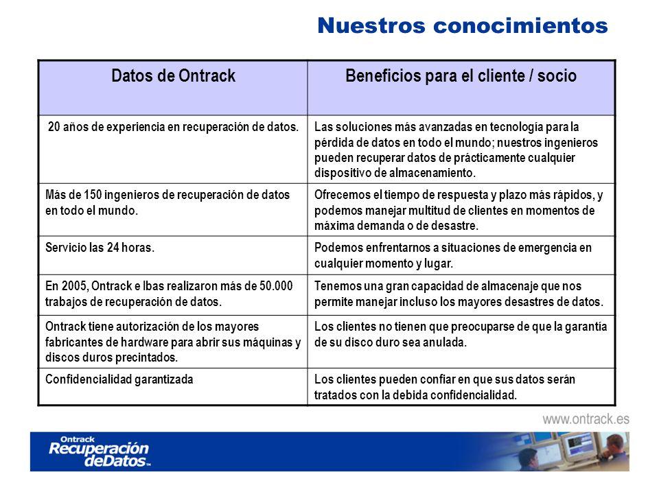 Sección de Material para Socios www.ontrack.es/material-para-socios Información de productos y servicios Herramientas de Marketing Casos prácticos y testimonios Contactos claves