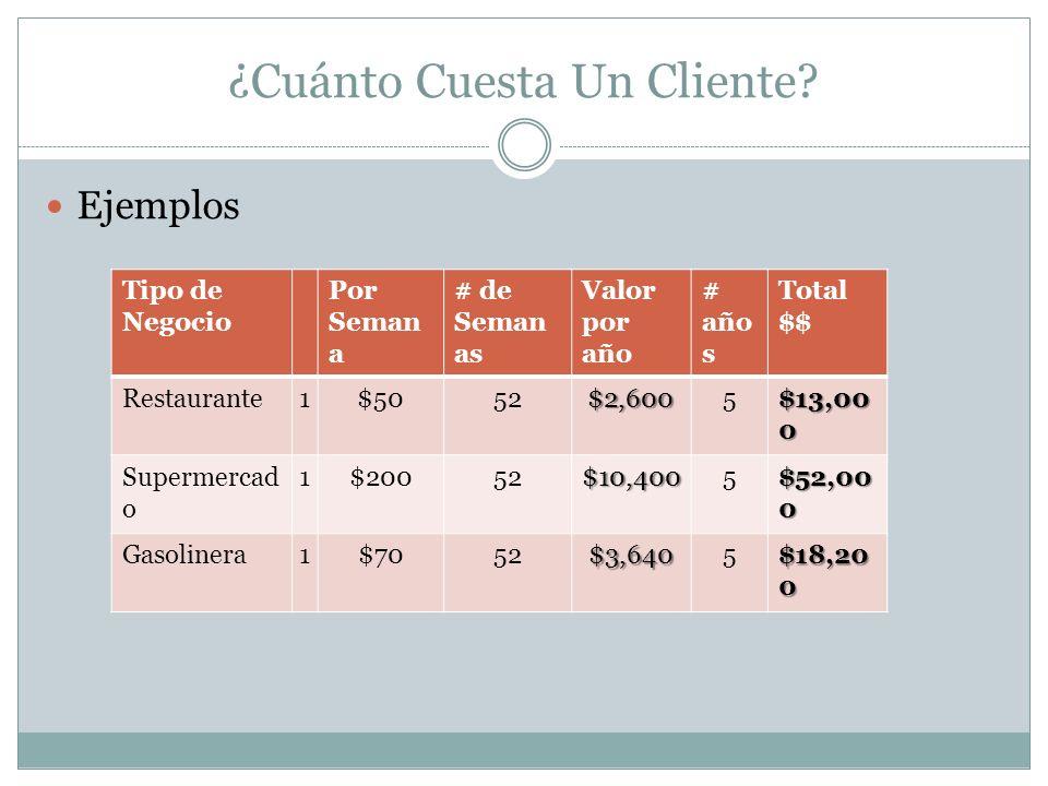 ¿Cuánto Cuesta Un Cliente? Ejemplos Tipo de Negocio Por Seman a # de Seman as Valor por año # año s Total $$ Restaurante1$5052$2,6005 $13,00 0 Superme