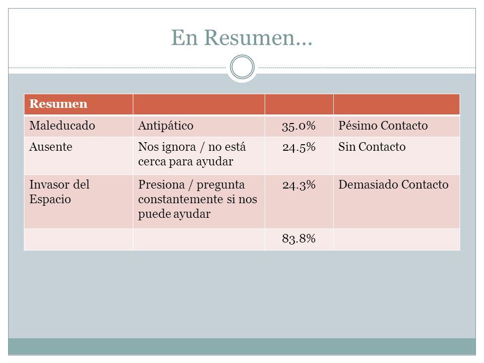 En Resumen… Resumen MaleducadoAntipático35.0%Pésimo Contacto AusenteNos ignora / no está cerca para ayudar 24.5%Sin Contacto Invasor del Espacio Presi