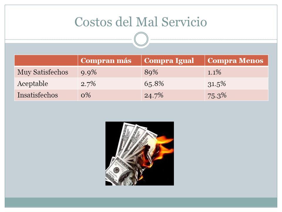 Costos del Mal Servicio Compran másCompra IgualCompra Menos Muy Satisfechos9.9%89%1.1% Aceptable2.7%65.8%31.5% Insatisfechos0%24.7%75.3%