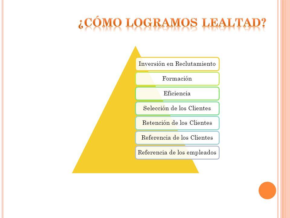 Inversión en ReclutamientoFormaciónEficienciaSelección de los ClientesRetención de los ClientesReferencia de los ClientesReferencia de los empleados