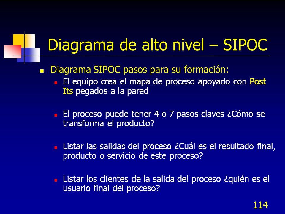 114 Diagrama de alto nivel – SIPOC Diagrama SIPOC pasos para su formación: El equipo crea el mapa de proceso apoyado con Post Its pegados a la pared El proceso puede tener 4 o 7 pasos claves ¿Cómo se transforma el producto.