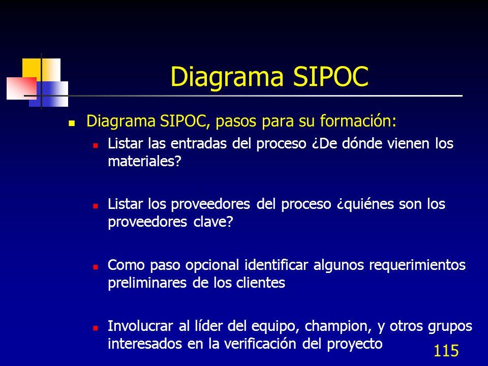 115 Diagrama SIPOC Diagrama SIPOC, pasos para su formación: Listar las entradas del proceso ¿De dónde vienen los materiales? Listar los proveedores de