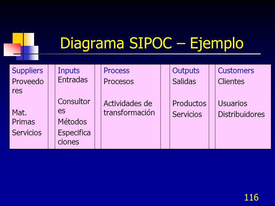 116 Diagrama SIPOC – Ejemplo Suppliers Proveedo res Mat. Primas Servicios Inputs Entradas Consultor es Métodos Especifica ciones Process Procesos Acti