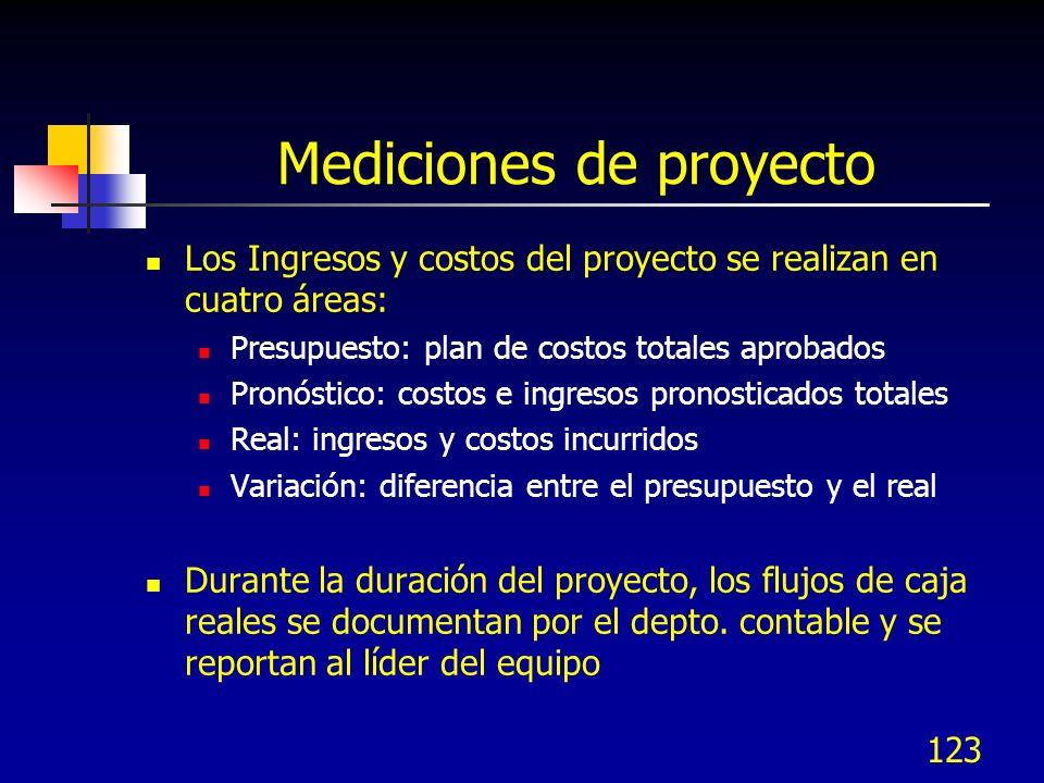Mediciones de proyecto Los Ingresos y costos del proyecto se realizan en cuatro áreas: Presupuesto: plan de costos totales aprobados Pronóstico: costo