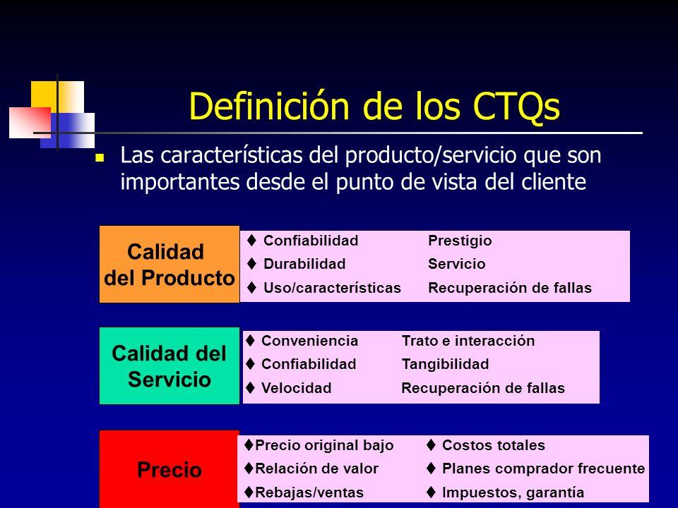 135 Definición de los CTQs Las características del producto/servicio que son importantes desde el punto de vista del cliente Calidad del Producto Prec
