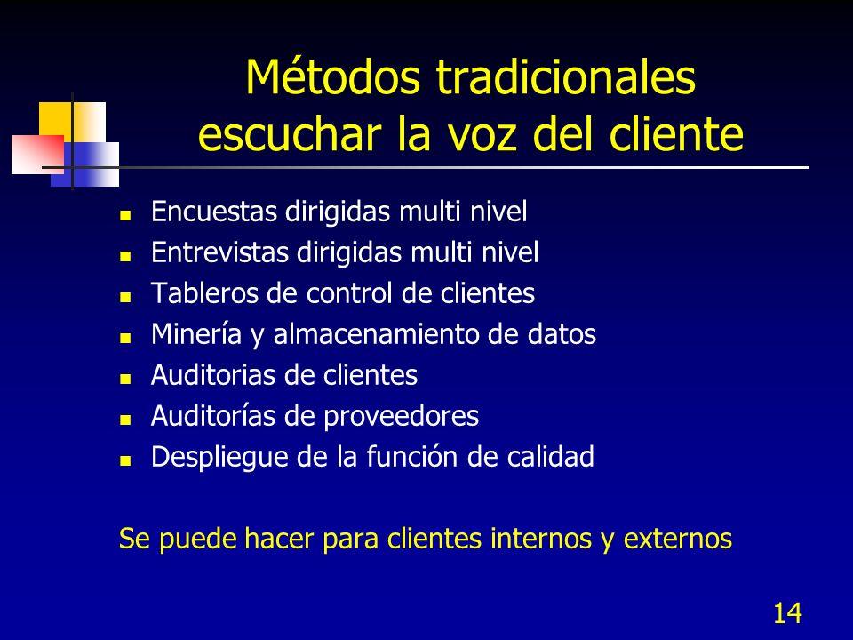 Métodos tradicionales escuchar la voz del cliente Encuestas dirigidas multi nivel Entrevistas dirigidas multi nivel Tableros de control de clientes Mi