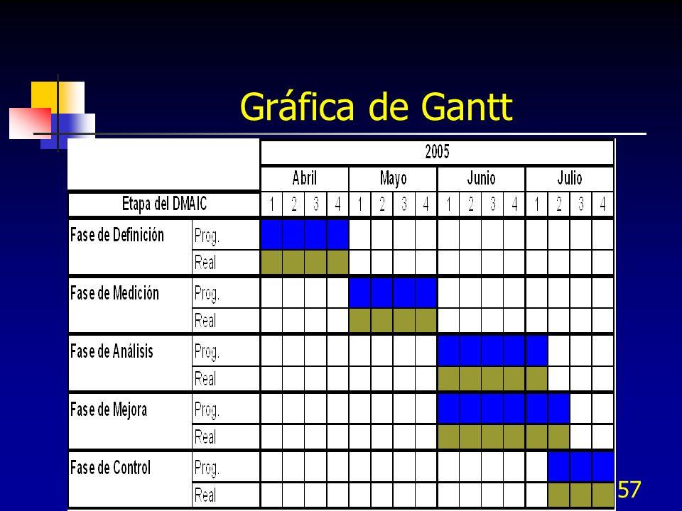 157 Gráfica de Gantt