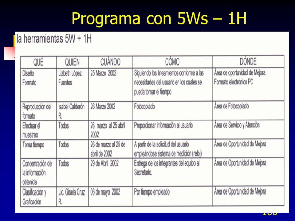 160 Programa con 5Ws – 1H