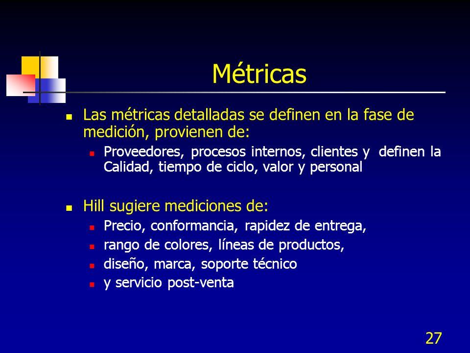 27 Métricas Las métricas detalladas se definen en la fase de medición, provienen de: Proveedores, procesos internos, clientes y definen la Calidad, ti