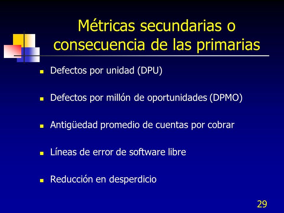 Métricas secundarias o consecuencia de las primarias Defectos por unidad (DPU) Defectos por millón de oportunidades (DPMO) Antigüedad promedio de cuen