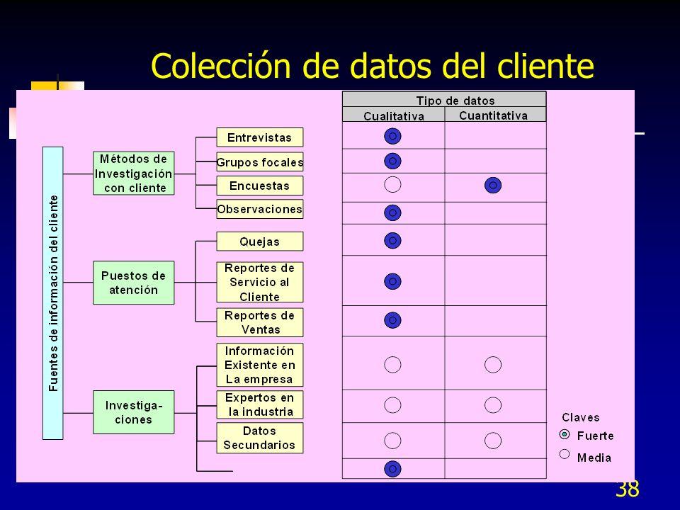 38 Colección de datos del cliente