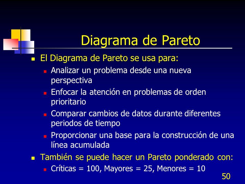50 Diagrama de Pareto El Diagrama de Pareto se usa para: Analizar un problema desde una nueva perspectiva Enfocar la atención en problemas de orden pr