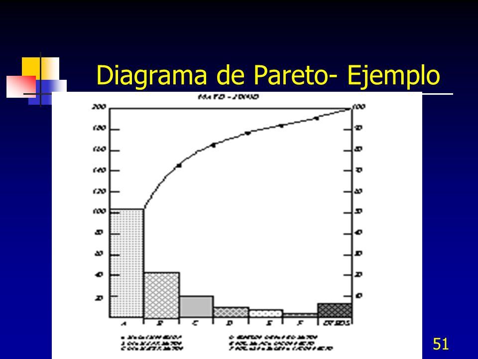 51 Diagrama de Pareto- Ejemplo