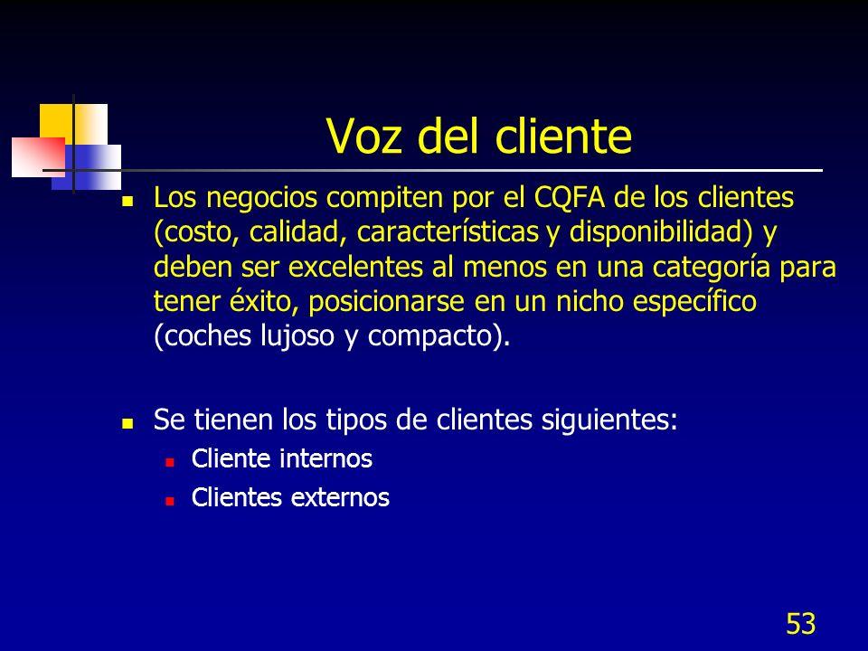 53 Voz del cliente Los negocios compiten por el CQFA de los clientes (costo, calidad, características y disponibilidad) y deben ser excelentes al meno