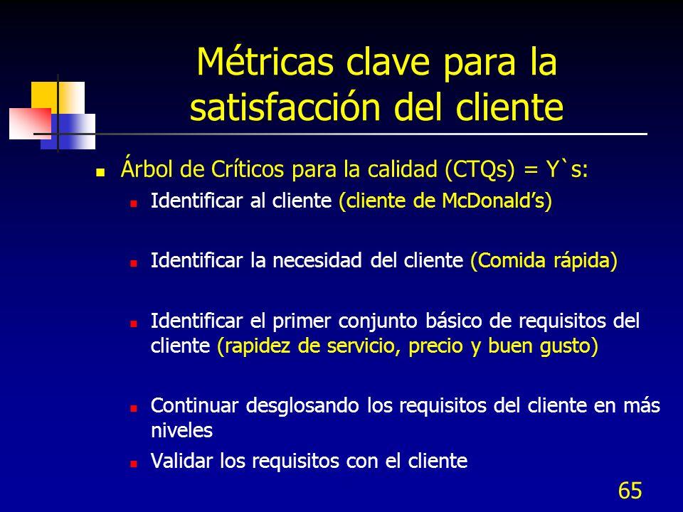 65 Métricas clave para la satisfacción del cliente Árbol de Críticos para la calidad (CTQs) = Y`s: Identificar al cliente (cliente de McDonalds) Ident