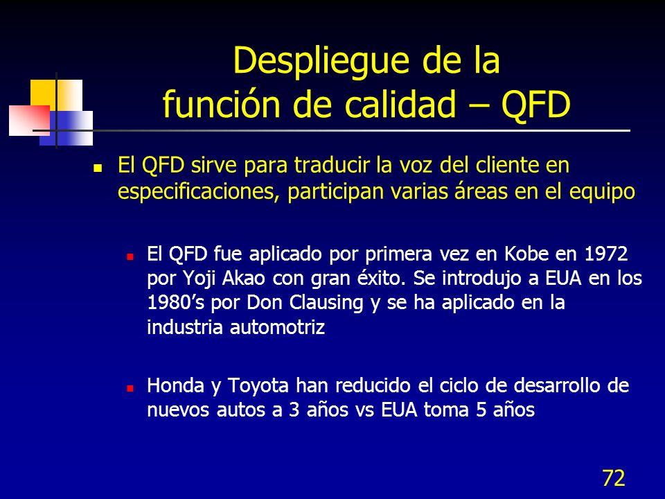 72 Despliegue de la función de calidad – QFD El QFD sirve para traducir la voz del cliente en especificaciones, participan varias áreas en el equipo El QFD fue aplicado por primera vez en Kobe en 1972 por Yoji Akao con gran éxito.