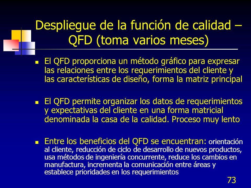 73 Despliegue de la función de calidad – QFD (toma varios meses) El QFD proporciona un método gráfico para expresar las relaciones entre los requerimientos del cliente y las características de diseño, forma la matriz principal El QFD permite organizar los datos de requerimientos y expectativas del cliente en una forma matricial denominada la casa de la calidad.