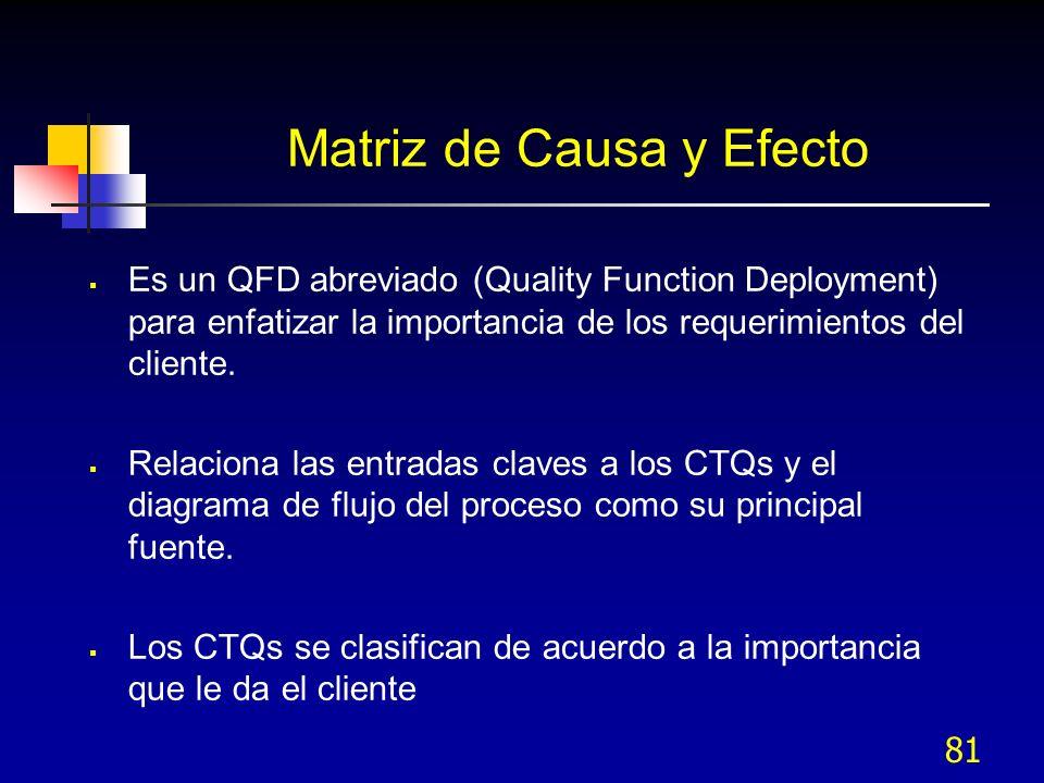81 Matriz de Causa y Efecto Es un QFD abreviado (Quality Function Deployment) para enfatizar la importancia de los requerimientos del cliente. Relacio