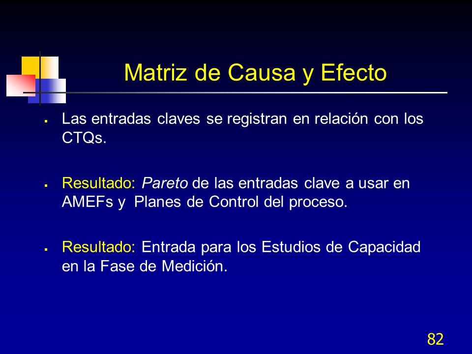 82 Matriz de Causa y Efecto Las entradas claves se registran en relación con los CTQs. Resultado: Pareto de las entradas clave a usar en AMEFs y Plane