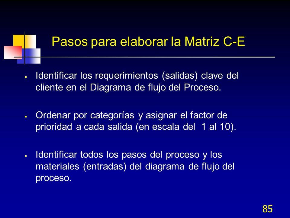 85 Pasos para elaborar la Matriz C-E Identificar los requerimientos (salidas) clave del cliente en el Diagrama de flujo del Proceso. Ordenar por categ