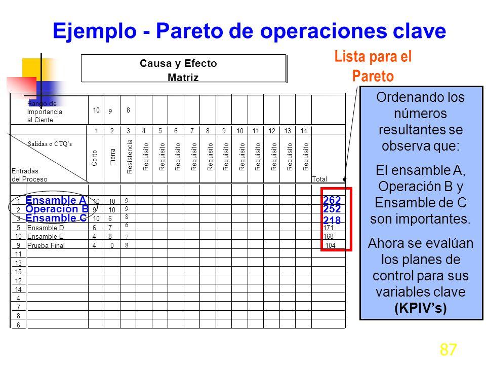 87 Ejemplo - Pareto de operaciones clave Lista para el Pareto Ordenando los números resultantes se observa que: El ensamble A, Operación B y Ensamble de C son importantes.