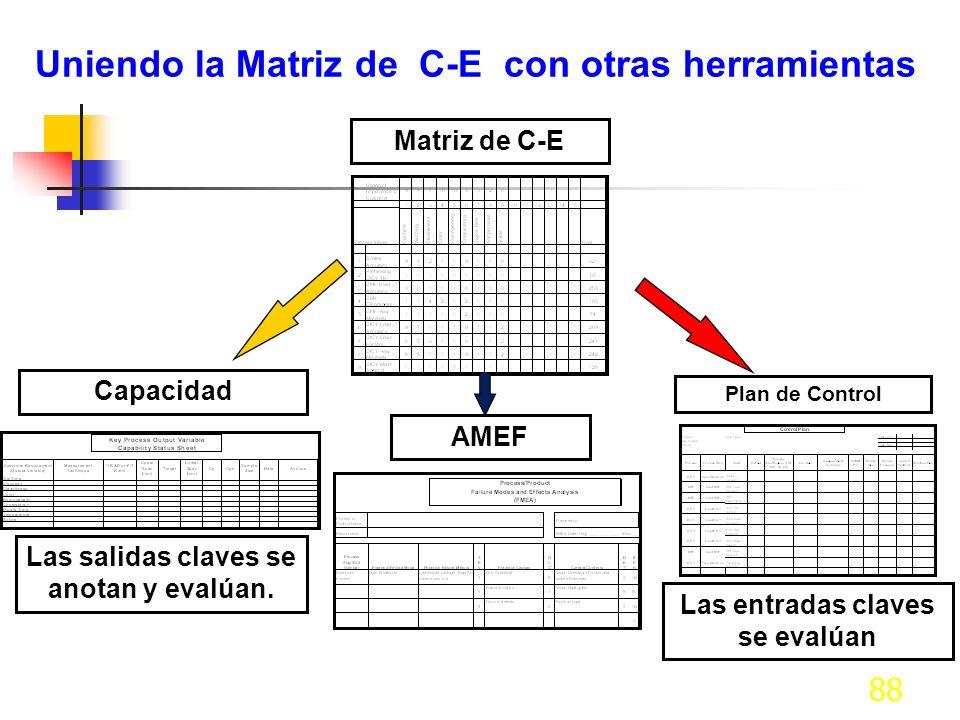 88 Uniendo la Matriz de C-E con otras herramientas Matriz de C-EAMEFCapacidad Las salidas claves se anotan y evalúan. Plan de Control Las entradas cla