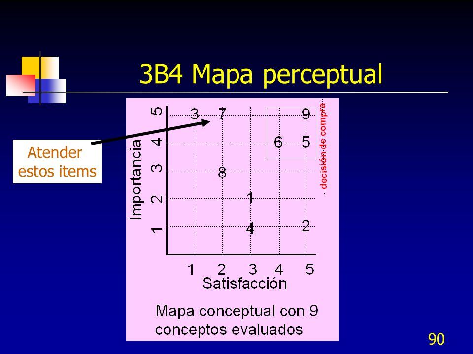 90 3B4 Mapa perceptual Atender estos items