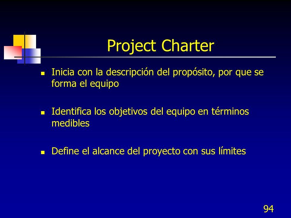 Project Charter Inicia con la descripción del propósito, por que se forma el equipo Identifica los objetivos del equipo en términos medibles Define el alcance del proyecto con sus límites 94