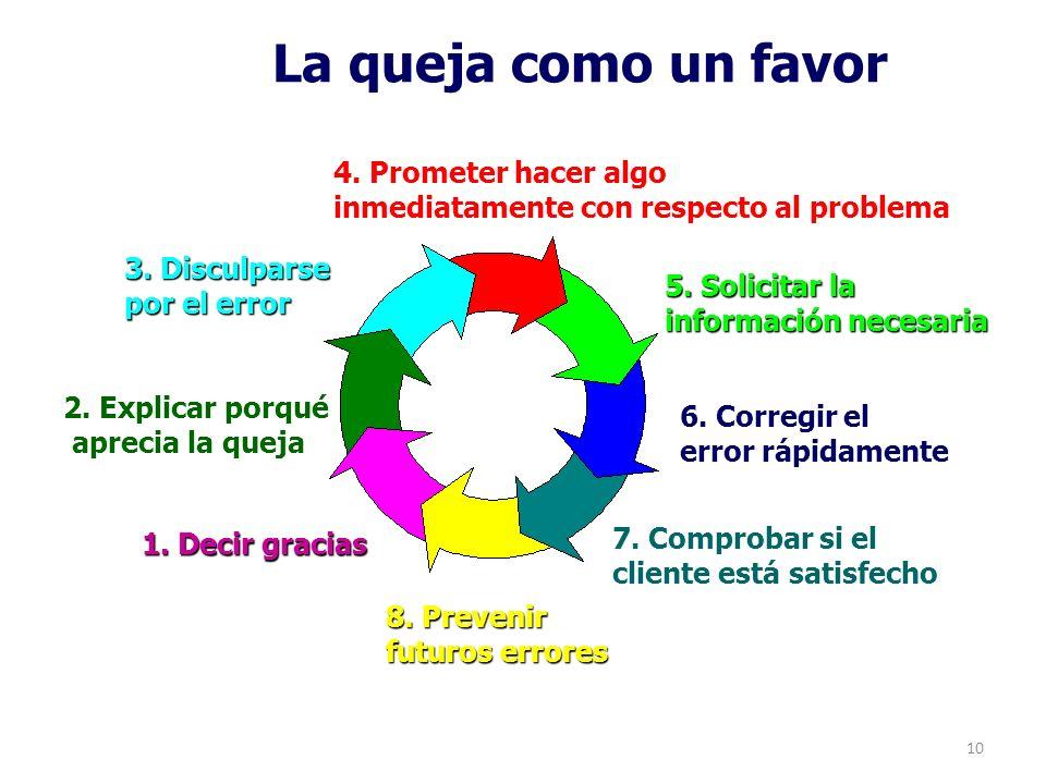 10 La queja como un favor 1. Decir gracias 2. Explicar porqué aprecia la queja 3. Disculparse por el error 4. Prometer hacer algo inmediatamente con r