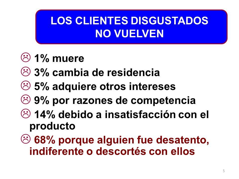 5 LOS CLIENTES DISGUSTADOS NO VUELVEN 1% muere 3% cambia de residencia 5% adquiere otros intereses 9% por razones de competencia 14% debido a insatisf