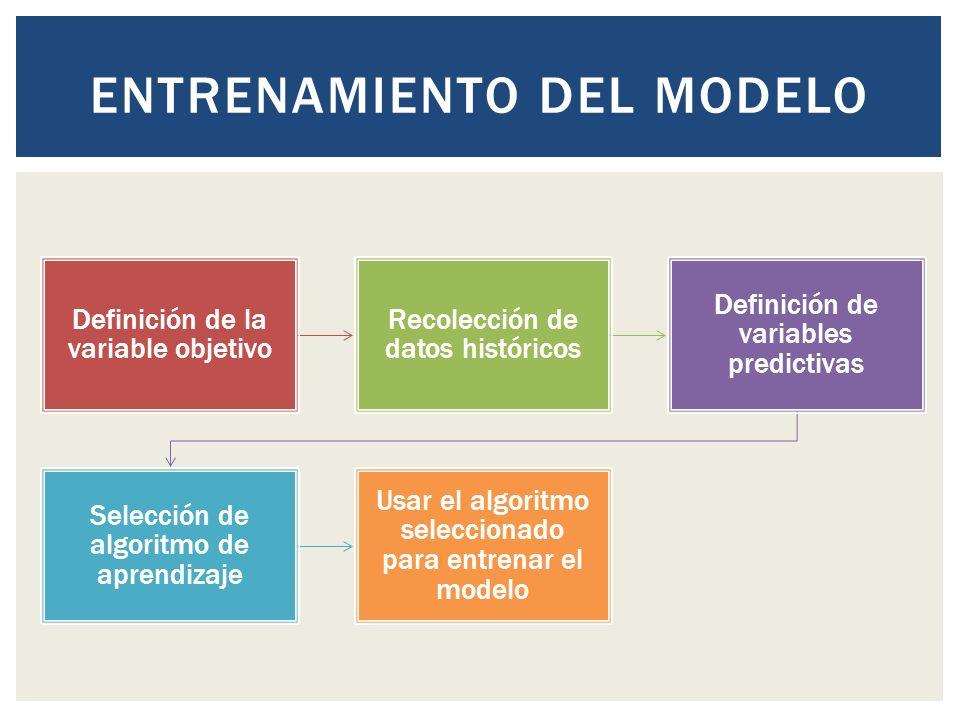 Definición de la variable objetivo Recolección de datos históricos Definición de variables predictivas Selección de algoritmo de aprendizaje Usar el algoritmo seleccionado para entrenar el modelo ENTRENAMIENTO DEL MODELO