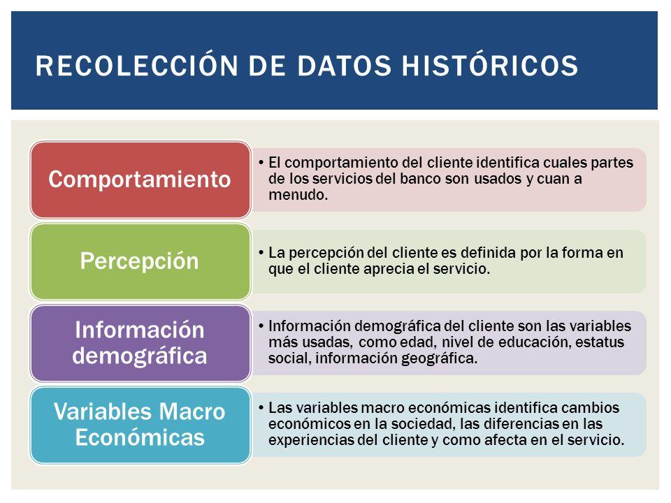 RECOLECCIÓN DE DATOS HISTÓRICOS El comportamiento del cliente identifica cuales partes de los servicios del banco son usados y cuan a menudo.